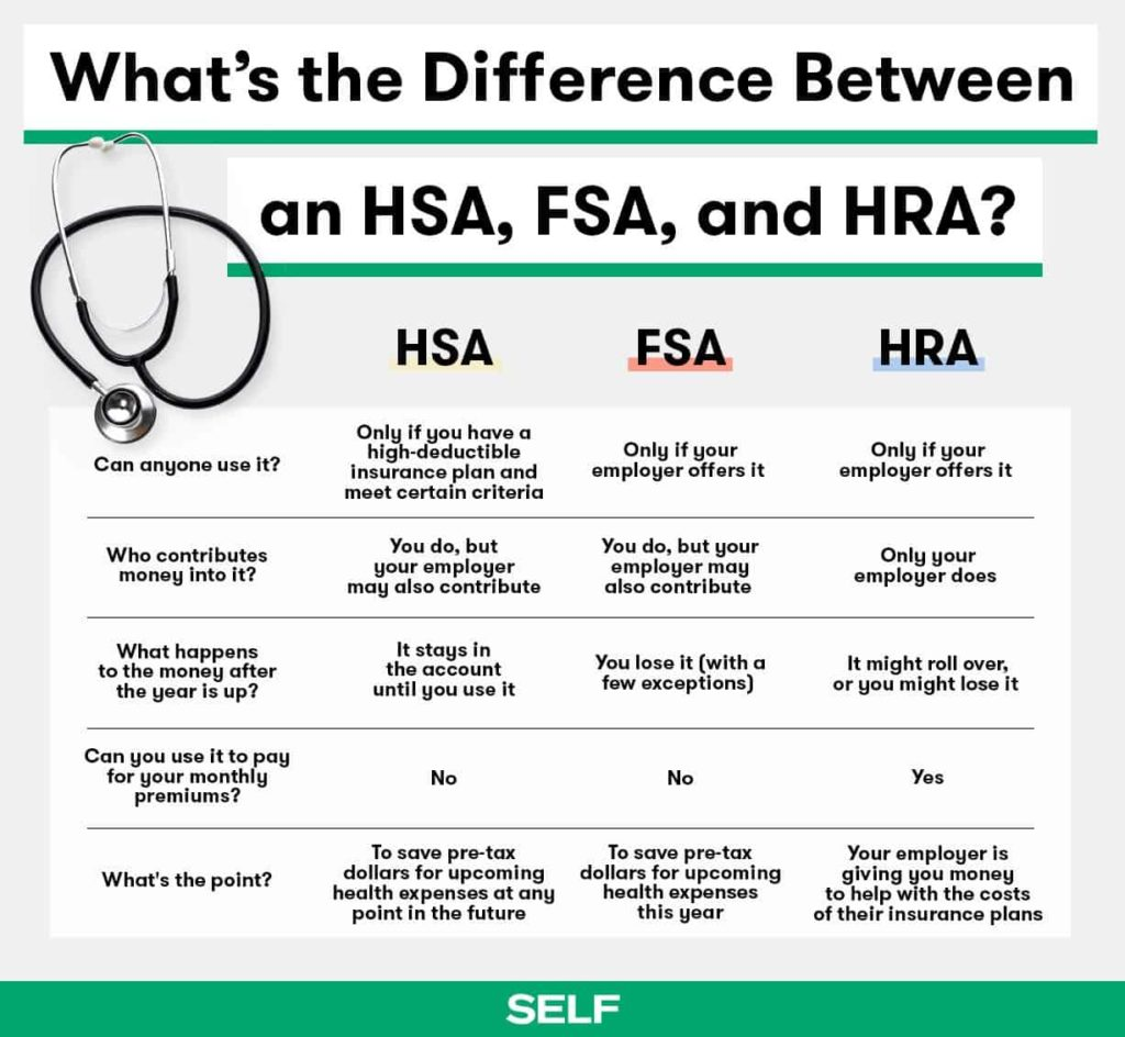 table explaining differences between an hsa, hra, and fsa