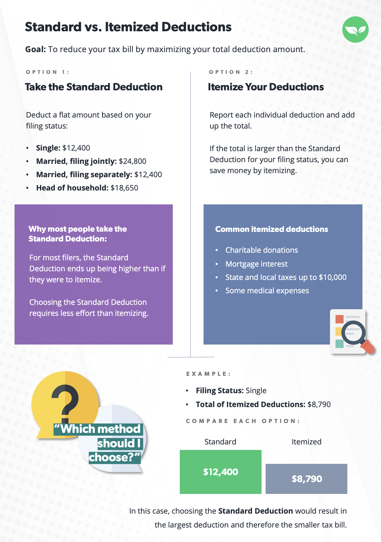 table comparing the difference between standard and itemized deductions