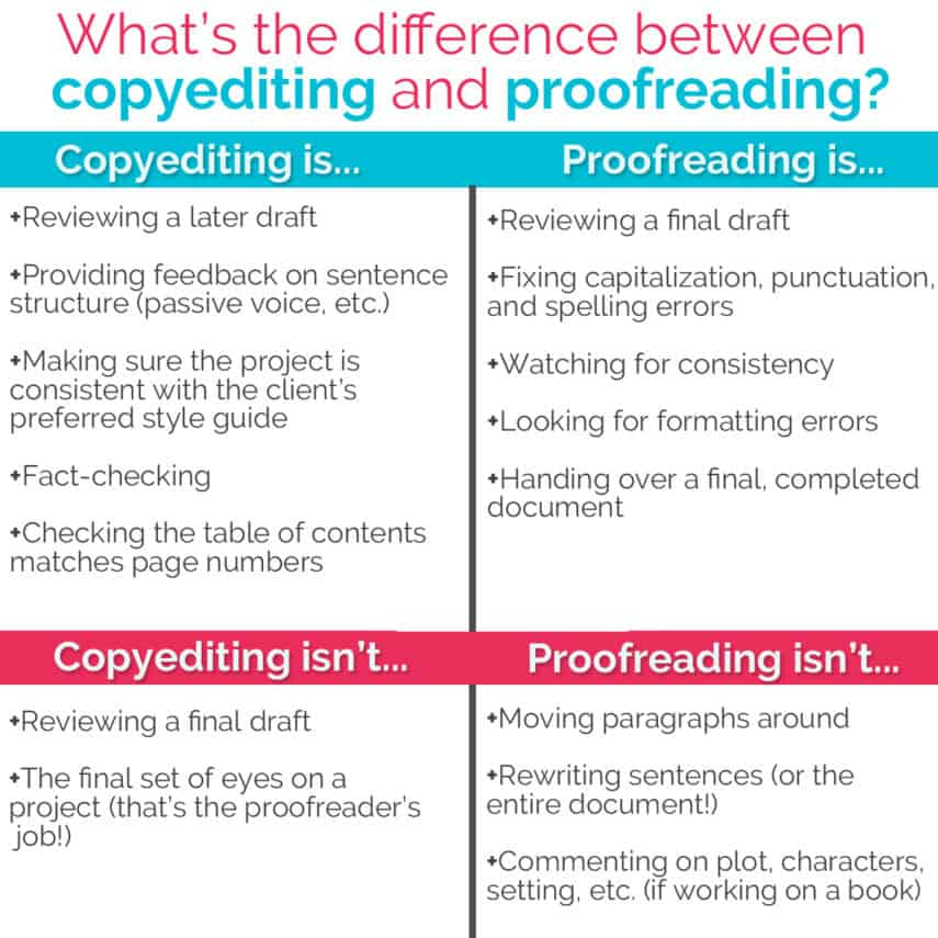 chart analyzing the difference between proofreading and copyediting