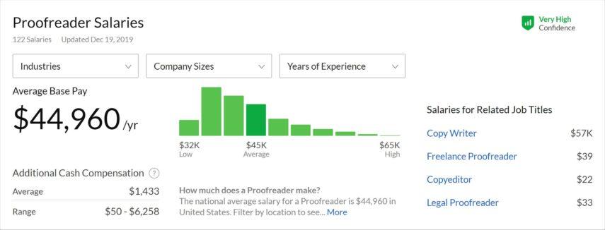 median proofreader yearly salary according to glassdoor