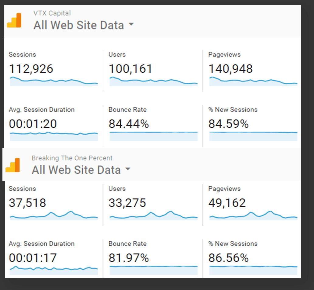 Google Analytics traffic breakdown for VTX Capital and Breaking the One Percent