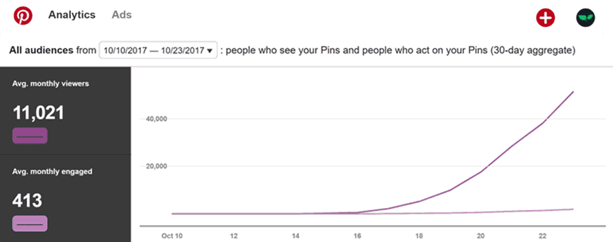 DollarSprout Pinterest analytics