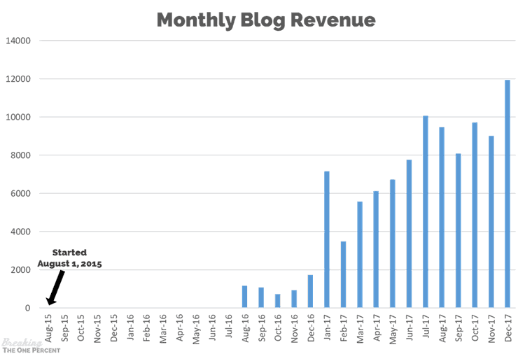 Monthly Blog Revenue Graph