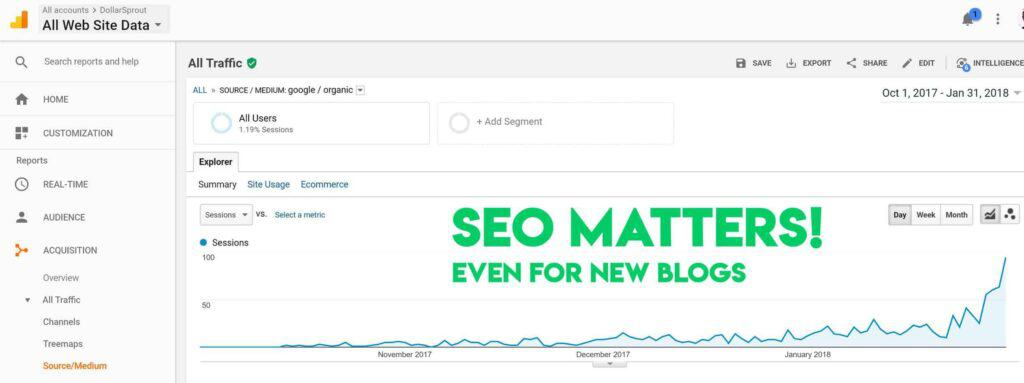 DollarSprout SEO traffic