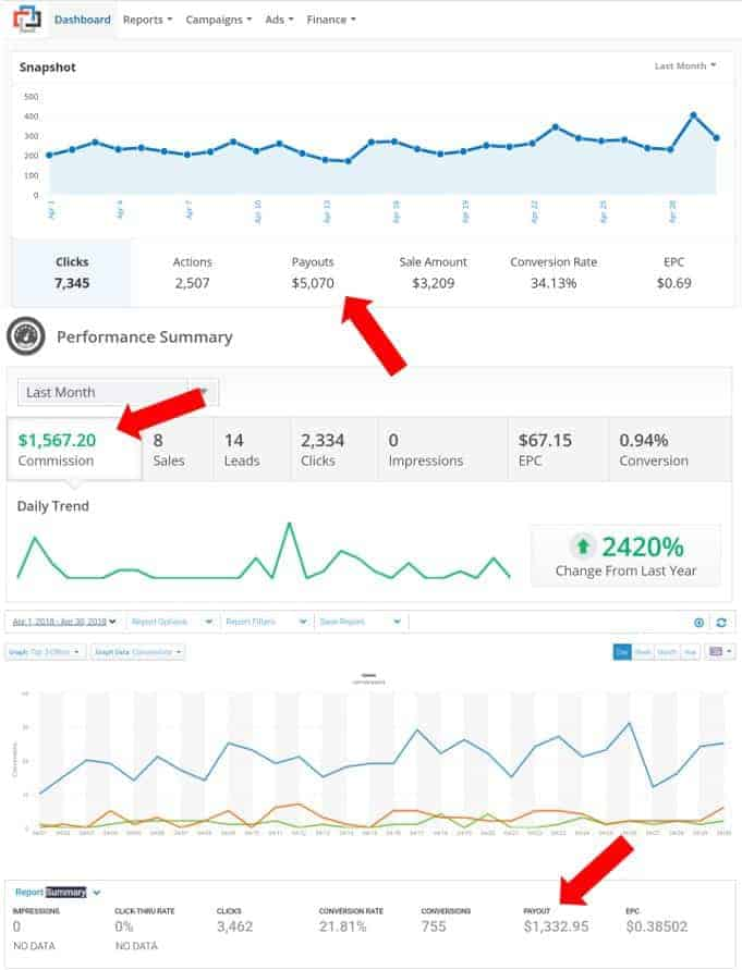 april blog income reports from affiliate networks