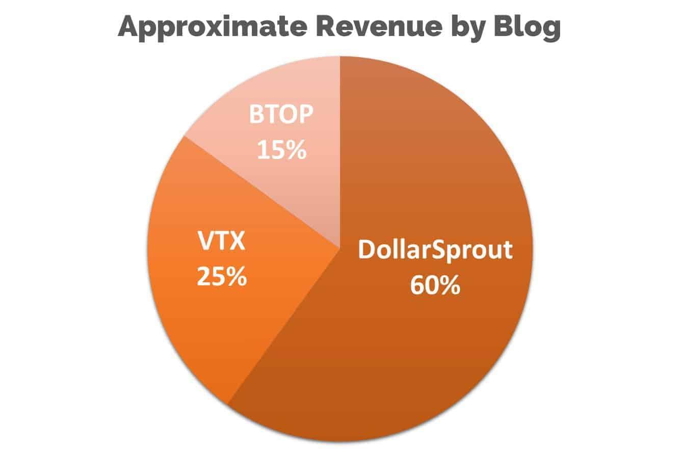 blog income report revenue breakdown