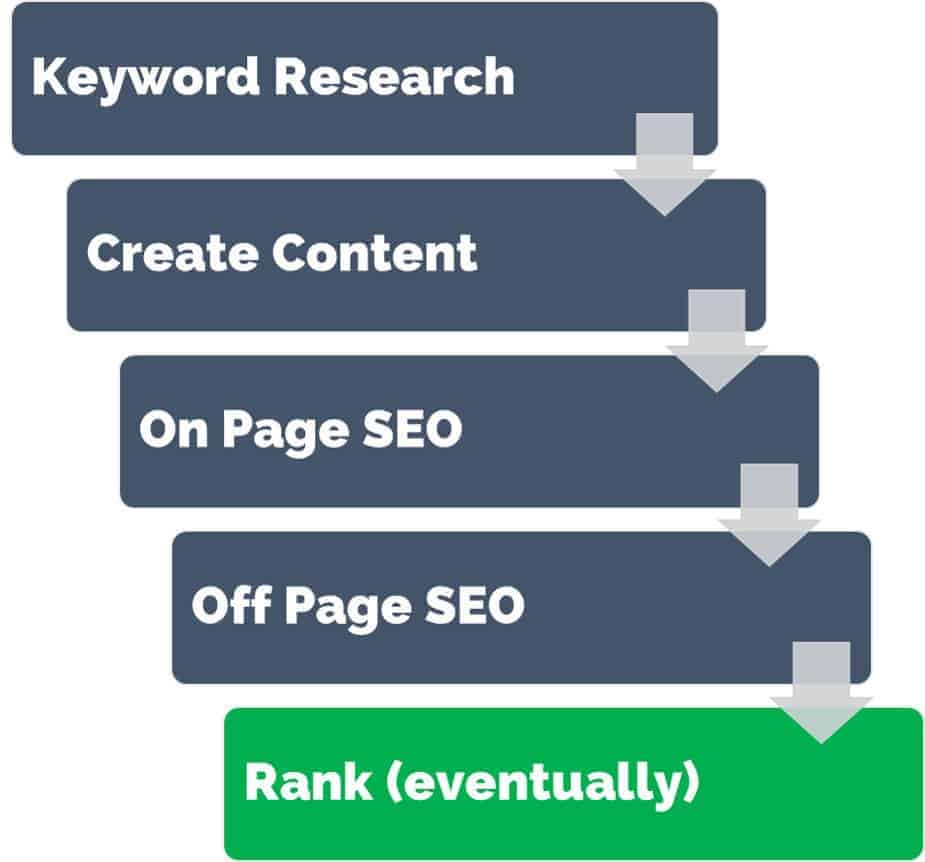 website content strategy