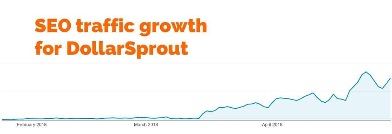 organic traffic growth for DollarSprout