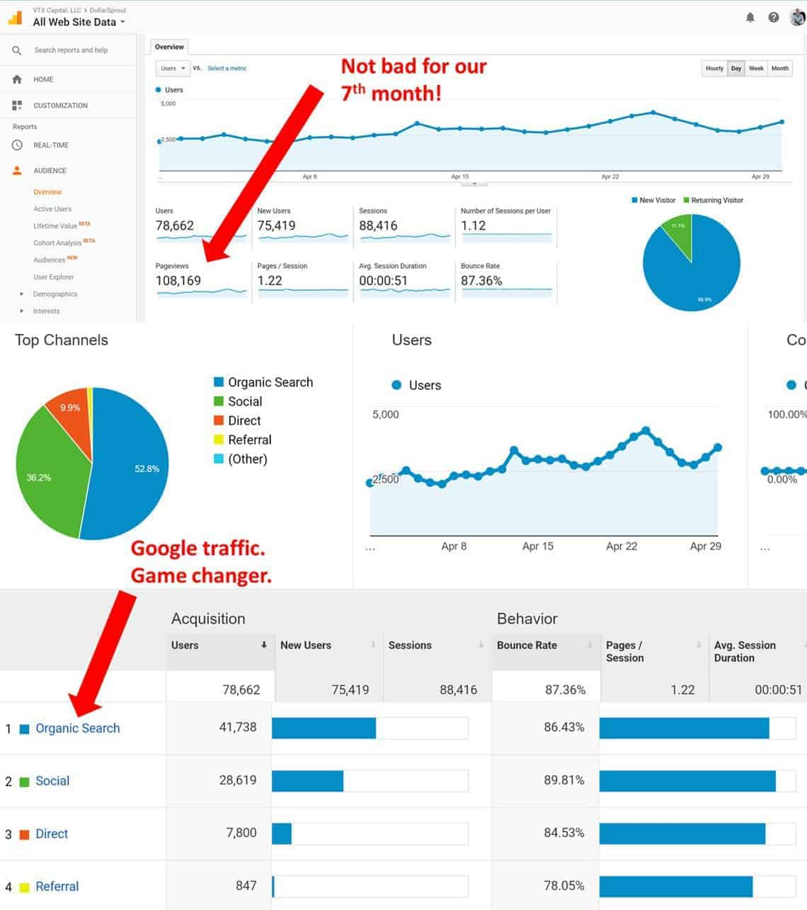 Google Analytics traffic stats for april blog income report