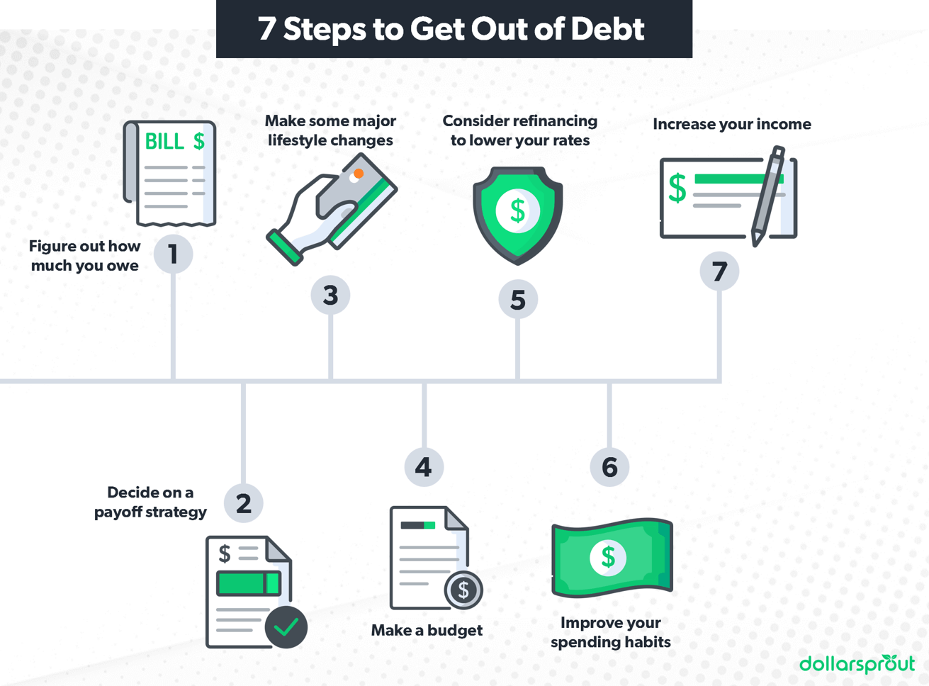 Inforgraphic showing the seven steps to get out of debt