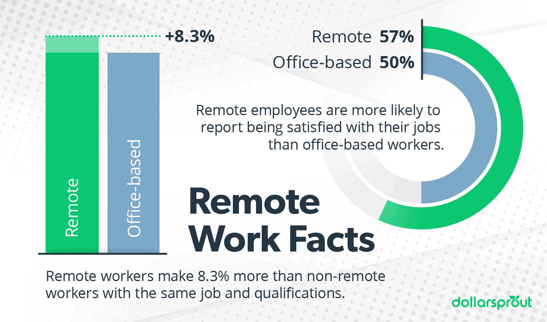 Online Job Statistics