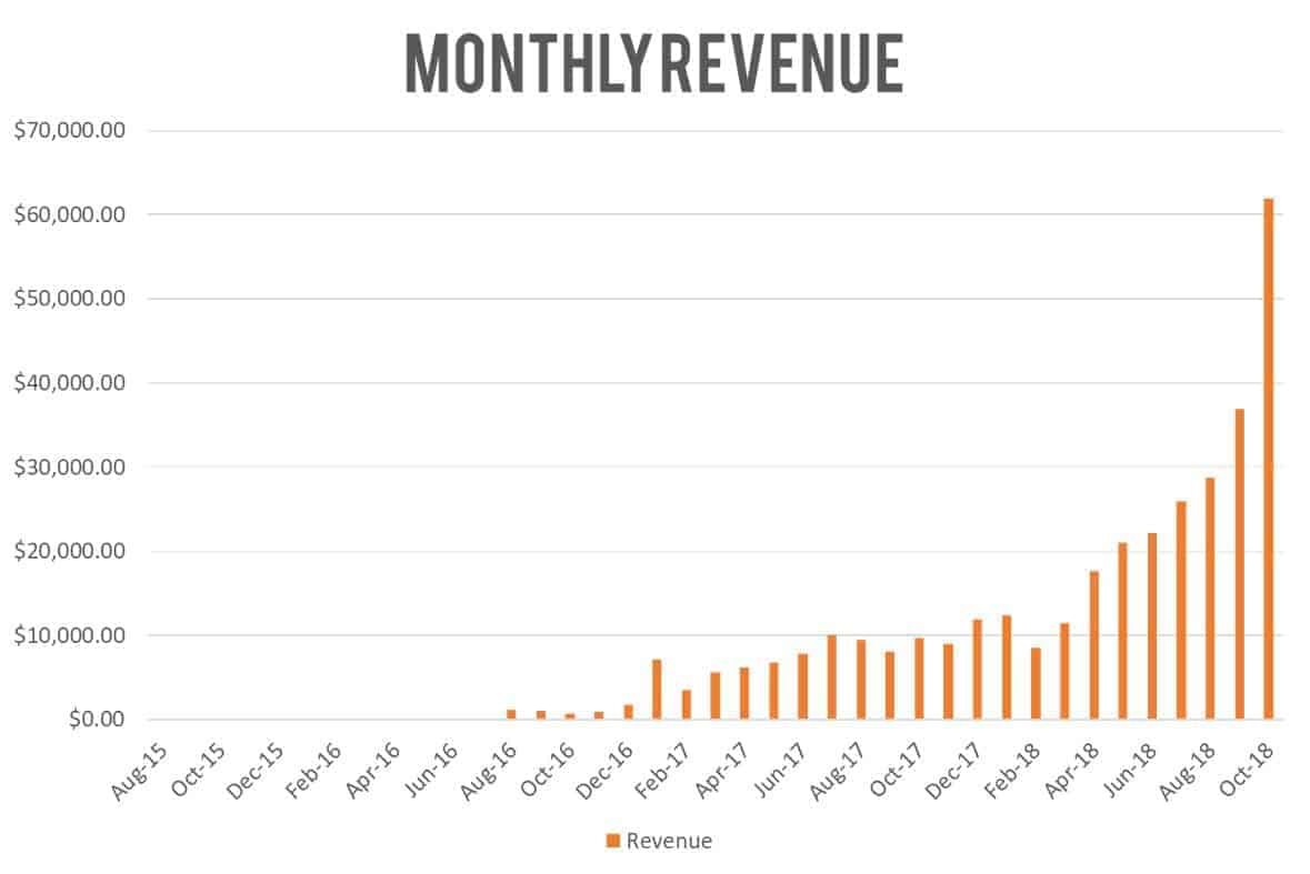 Graph showing history of our blog revenue growth