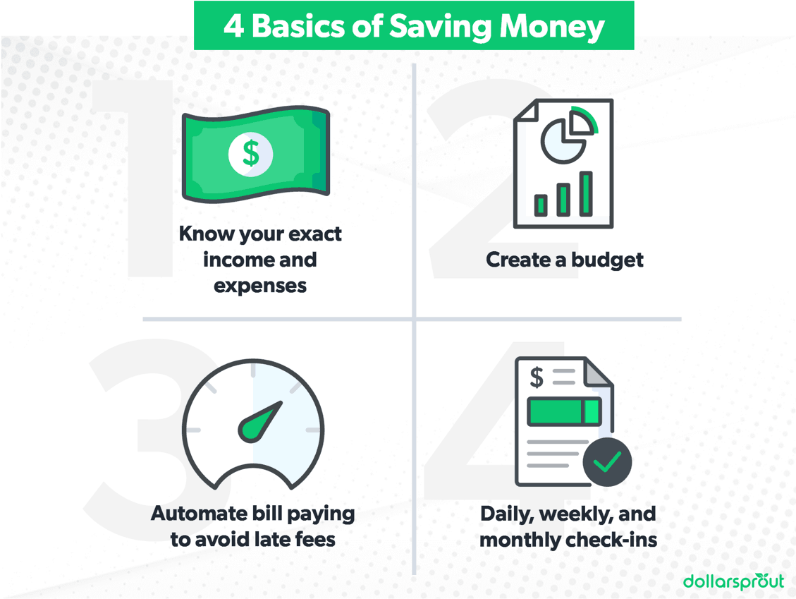 Diagram showing the four basic steps for saving money