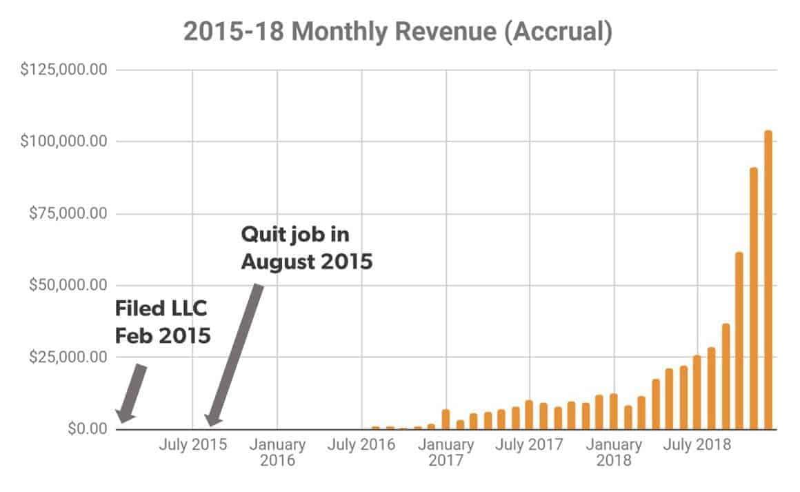 accurate revenue graph