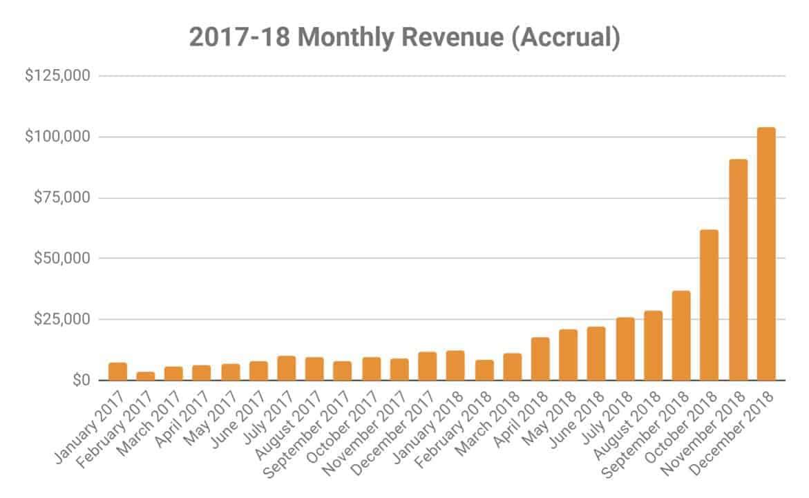 blog revenue graph