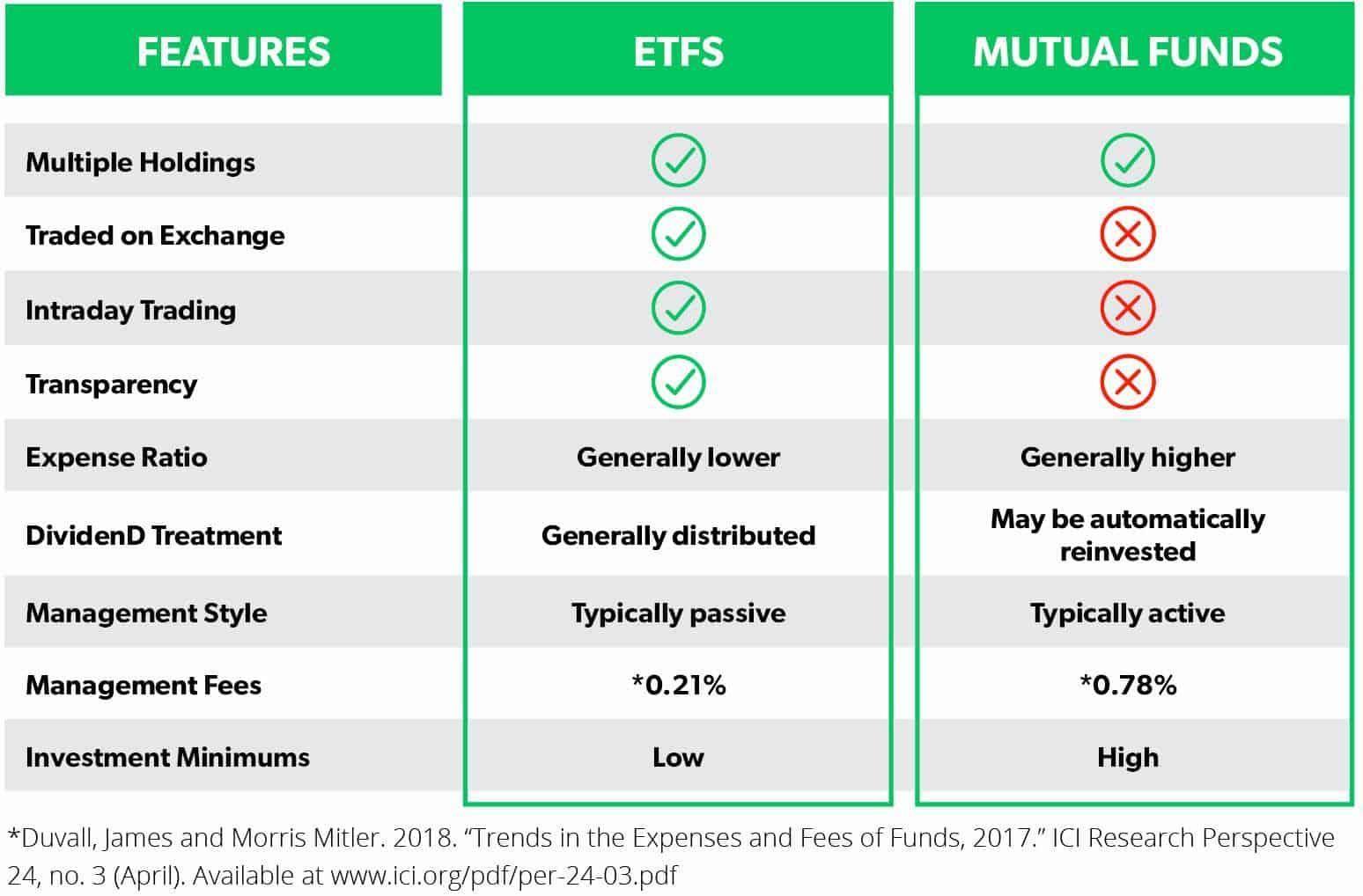 ETF vs. Mutual Fund