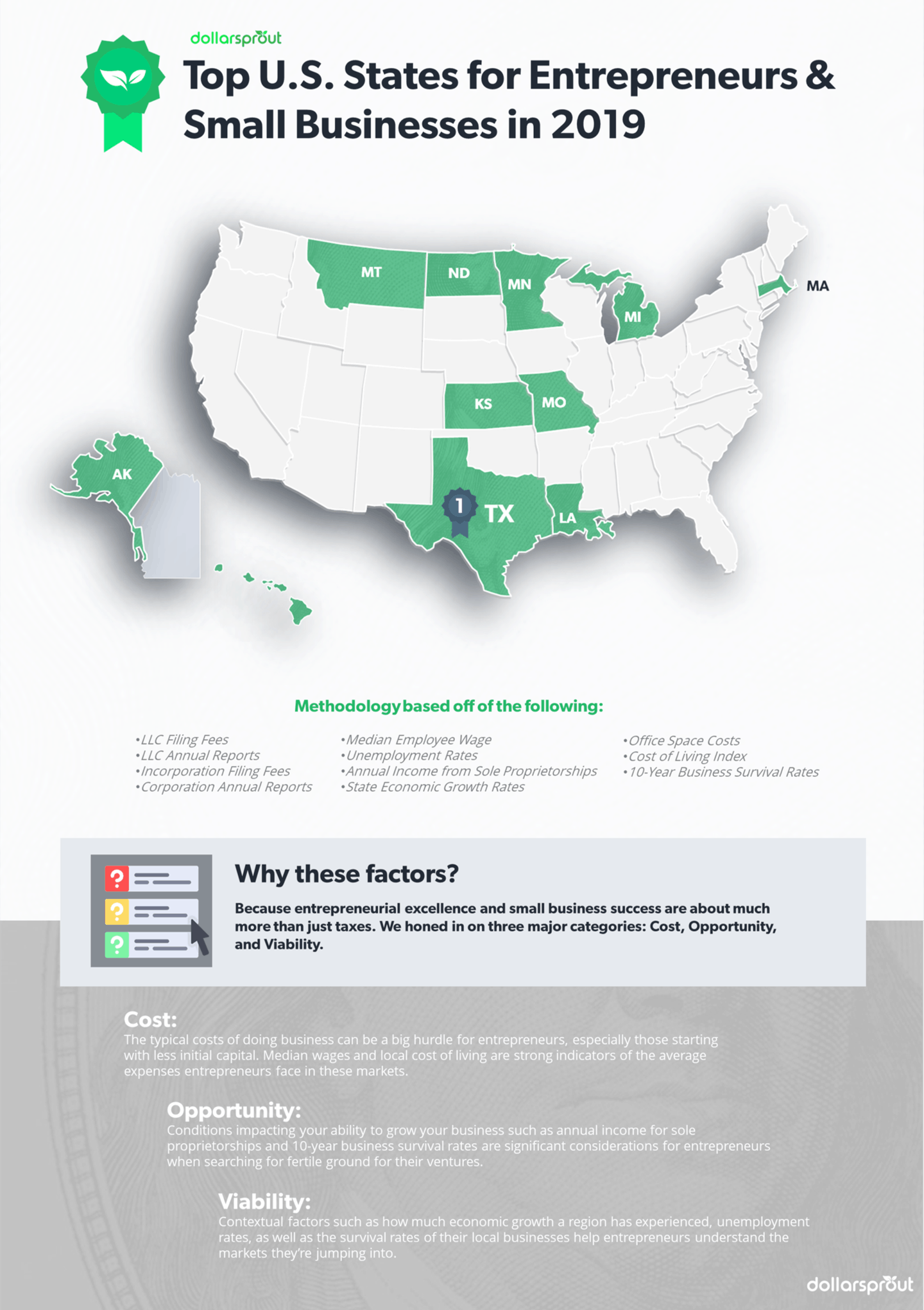 Infographic: Top US states for entrepreneurs