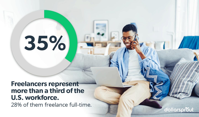 Freelancers in US workforce