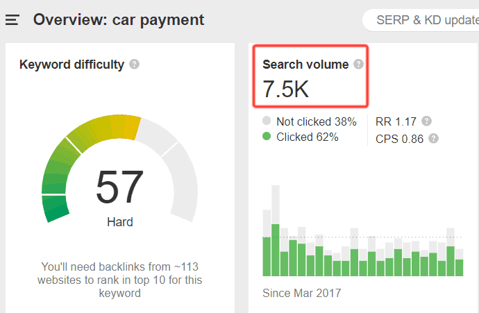 what is the search intent of car payment