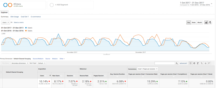 Traffic Results from Repurposing Content
