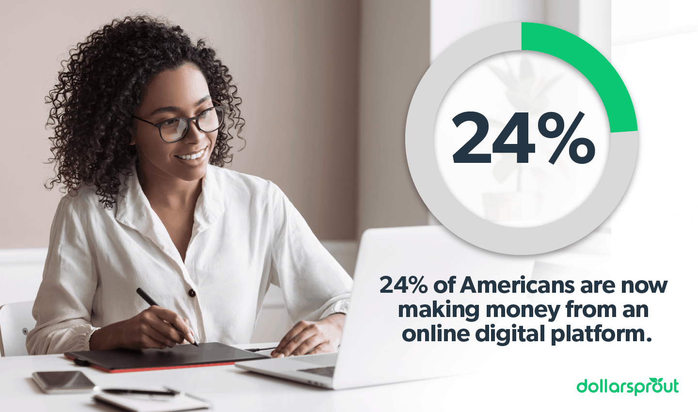 Percent of Americans making money online