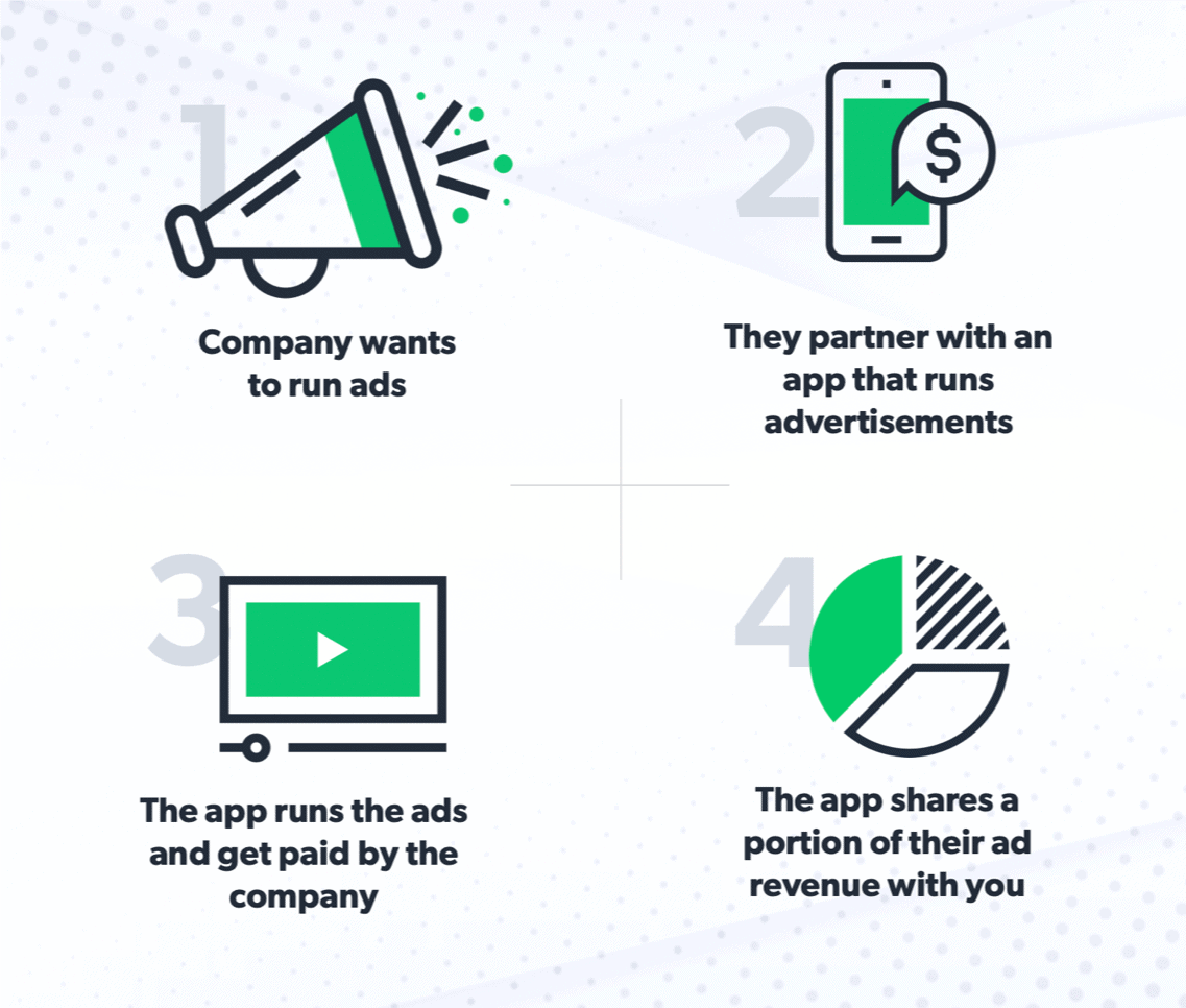 How it works to get paid to watch ads