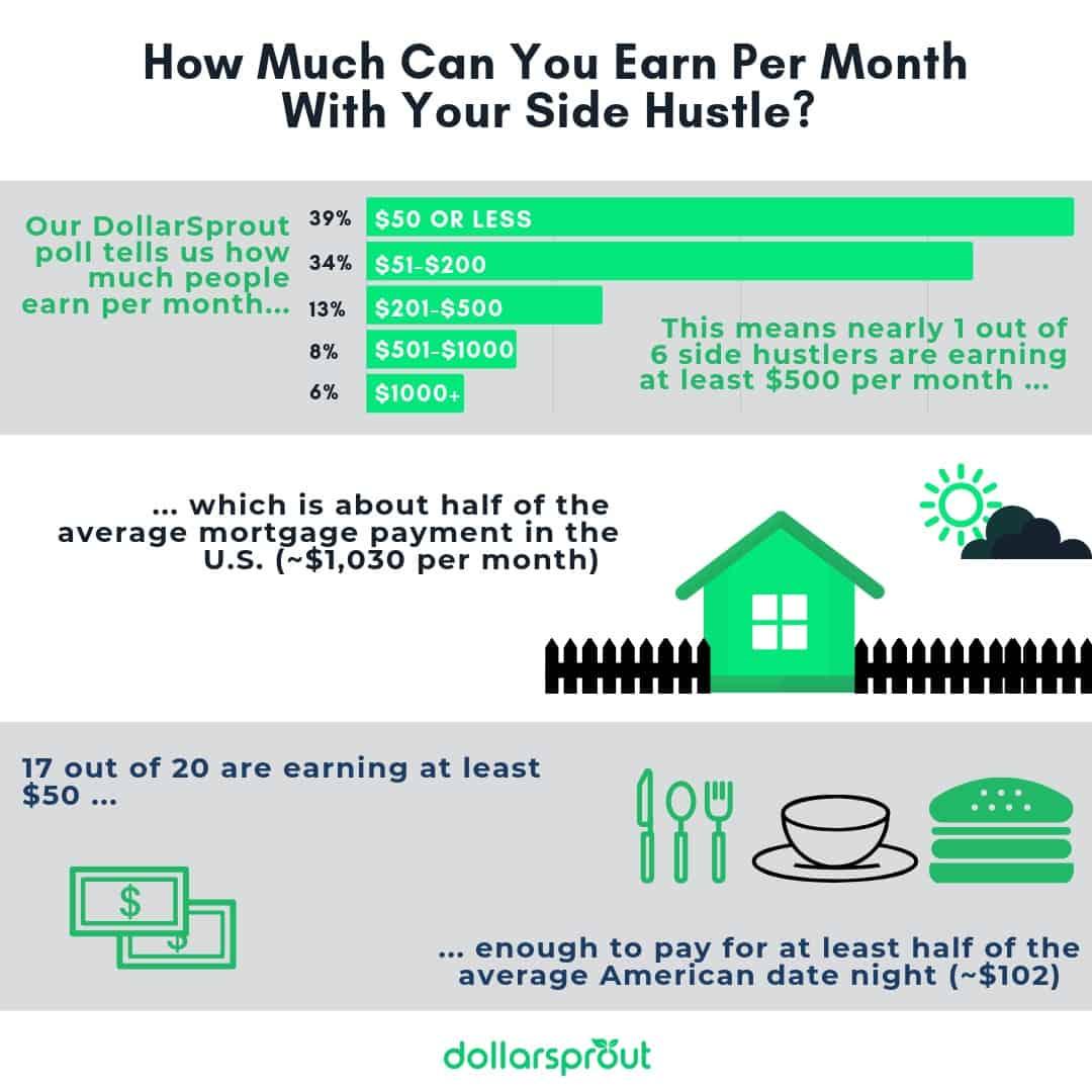 Side Hustle Report