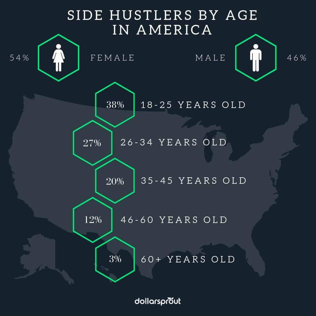 Side Hustle Statistics by Age