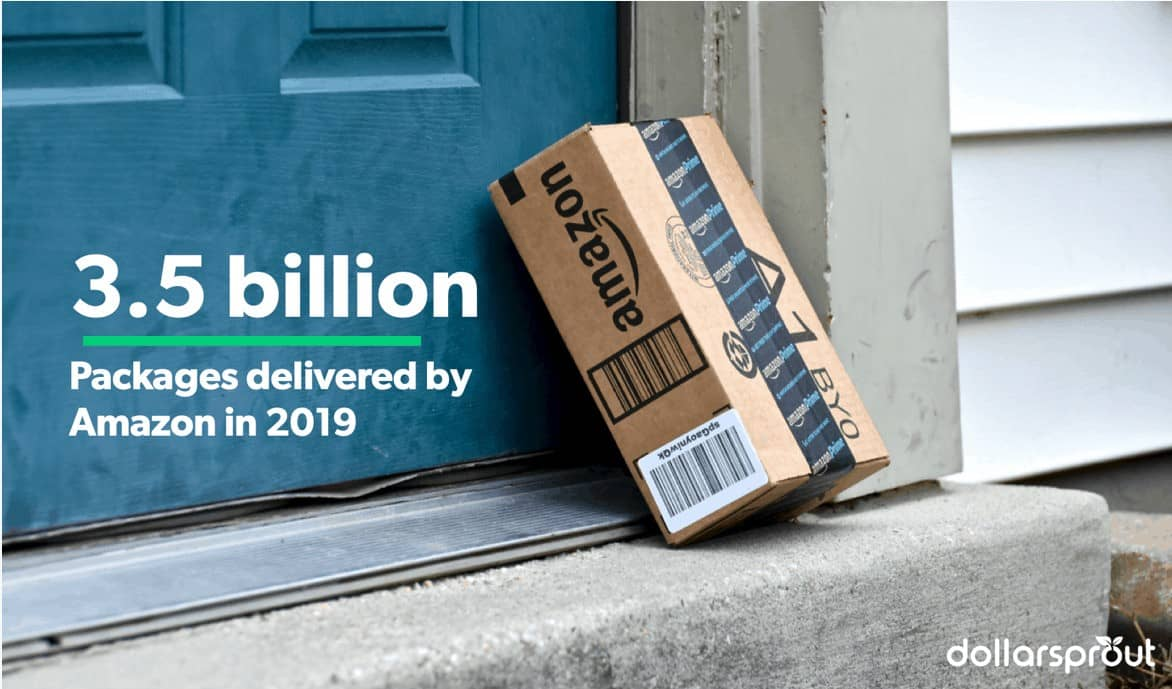 Amazon delivered roughly 3.5 billion packages worldwide in 2019.