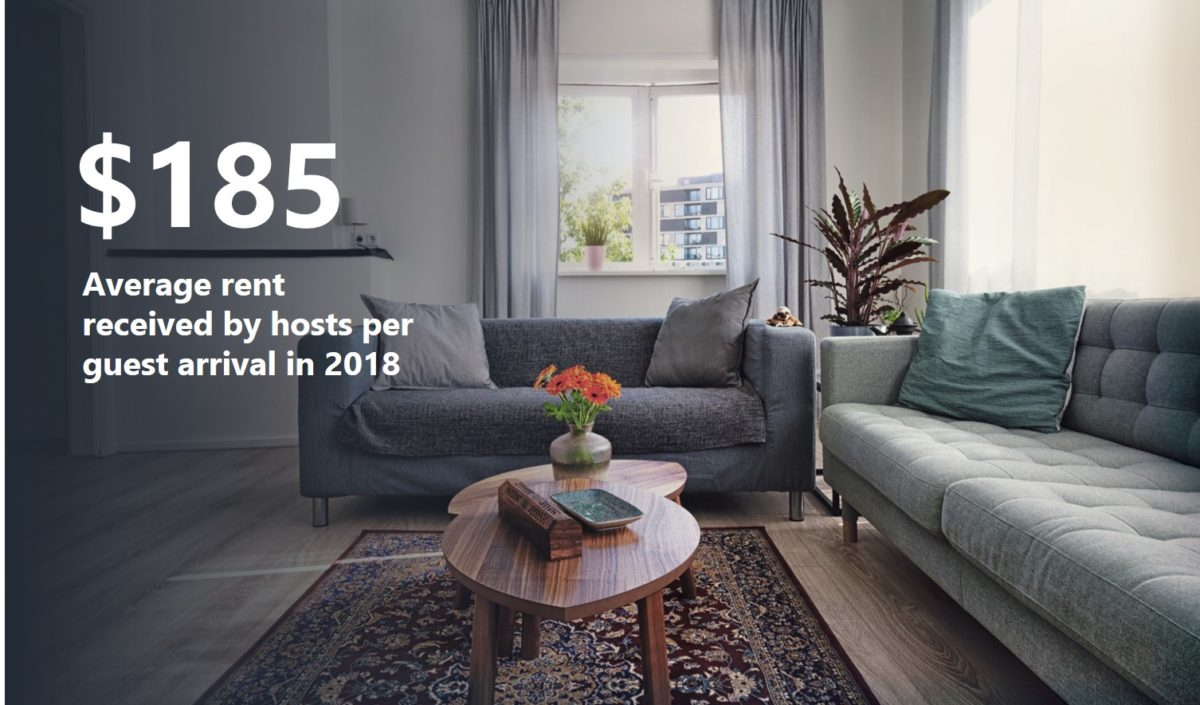average rent received per guest when renting a property out through airbnb