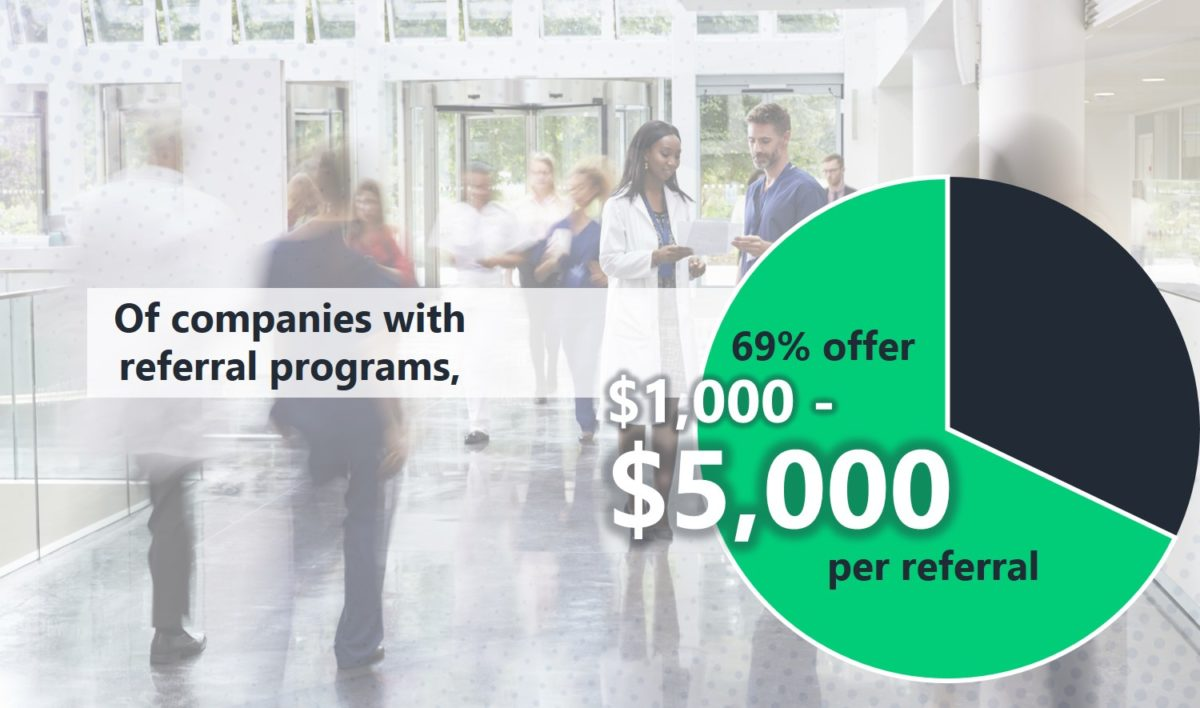 Of companies with employee referral programs, 69% offer between $1,000 and $5,000 per successful referral.