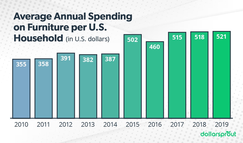 Average Annual Spending on Furniture per U.S. Household