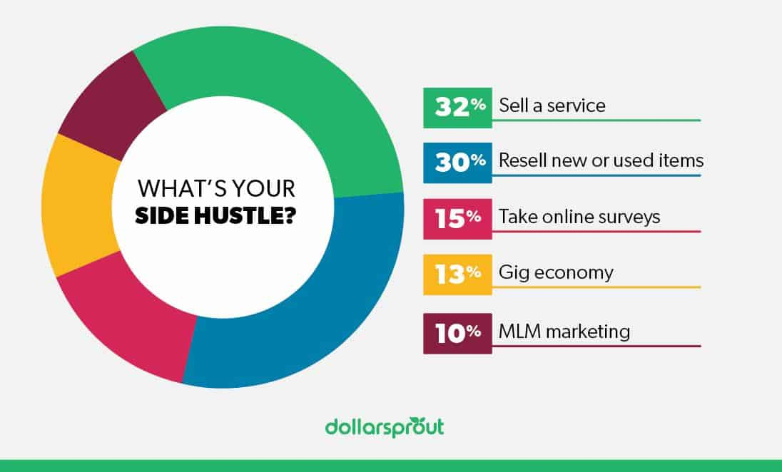 Side Hustle Statistics Pie Chart 1