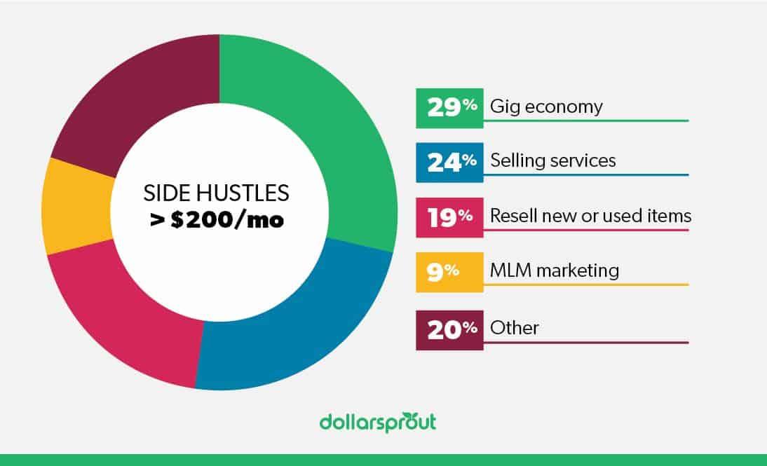 Side Hustle Statistics Pie Chart 2