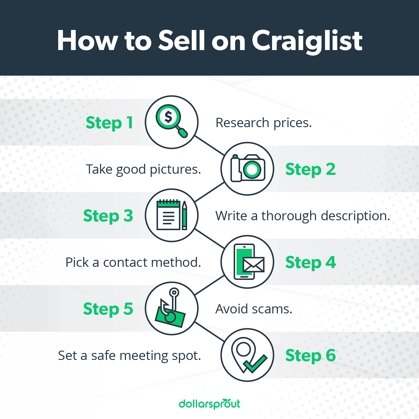 How to Sell on Craiglist