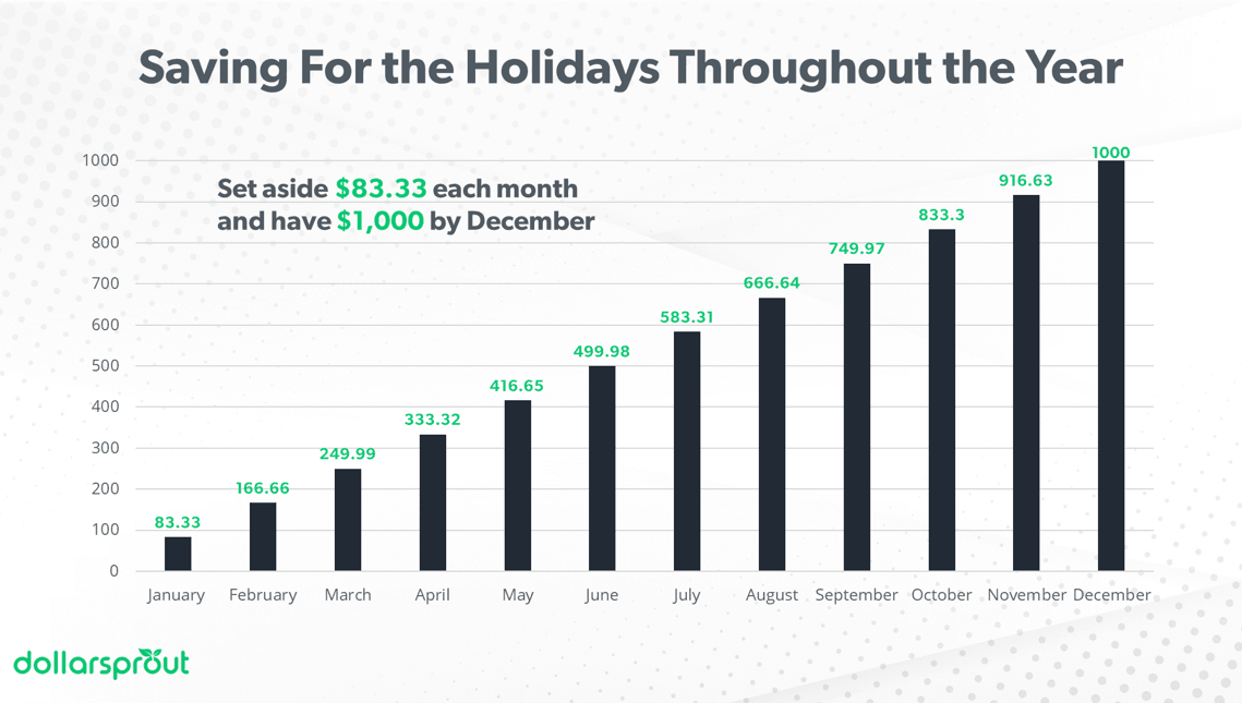 Chart showing sinking fund example for Christmas spending