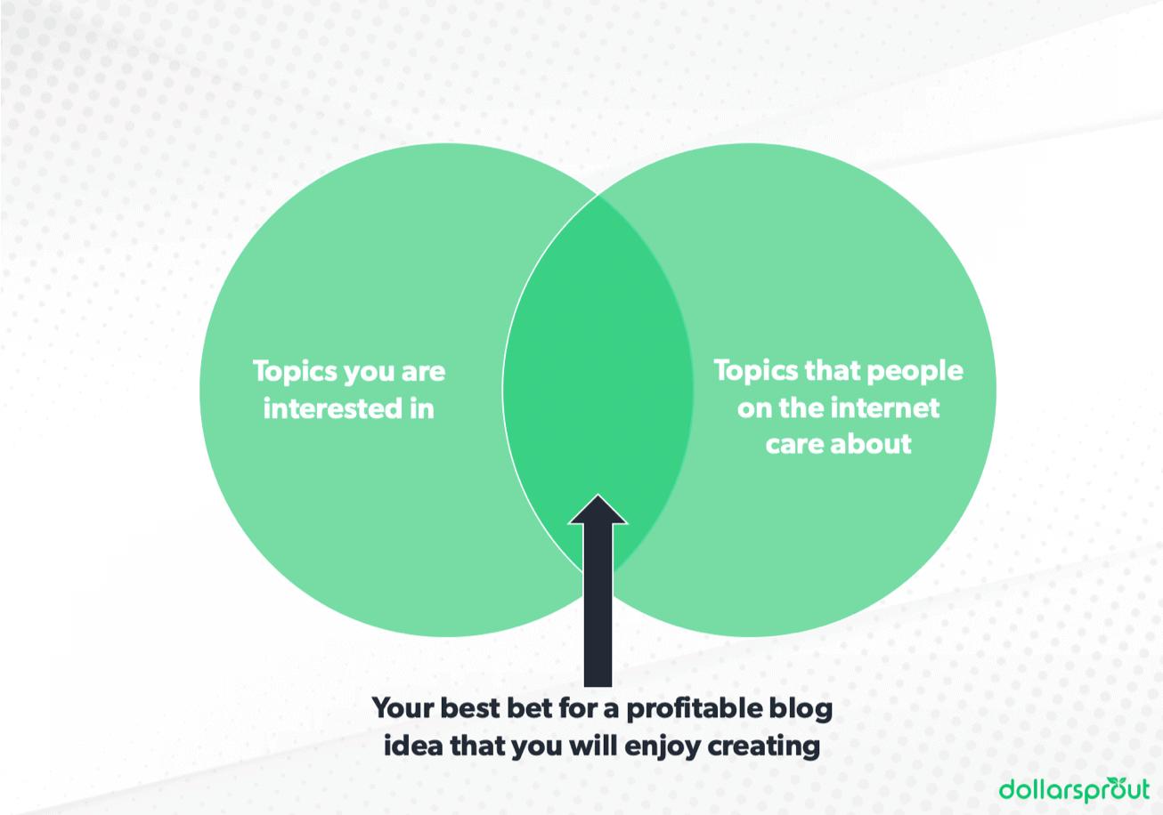 Venn diagram showing how to find a profitable blog niche