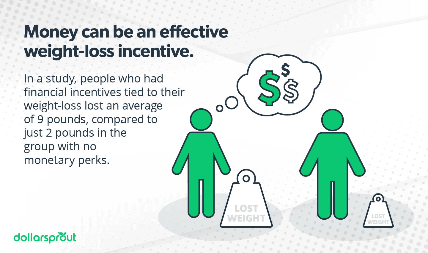 Money can be an effective weight-loss incentive