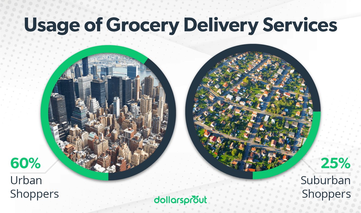Usage of Grocery Delivery Services Urban vs Suburban