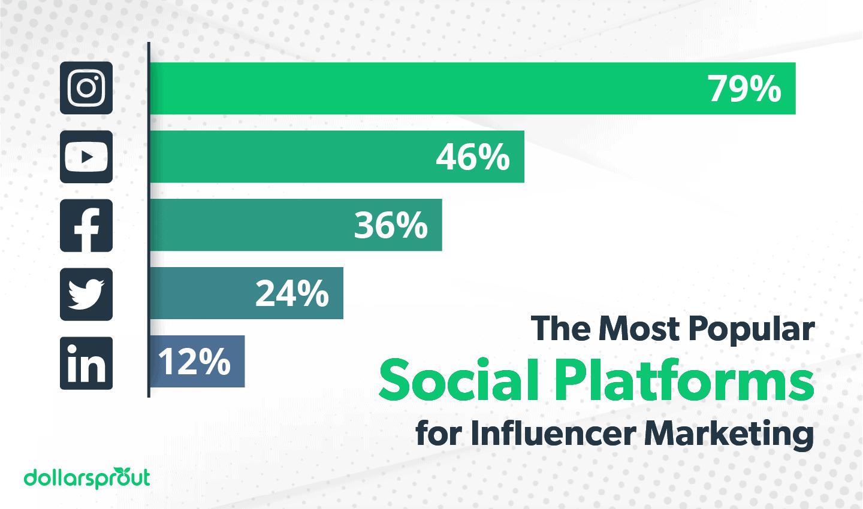 The Most Popular Social Platforms for Influencer Marketing