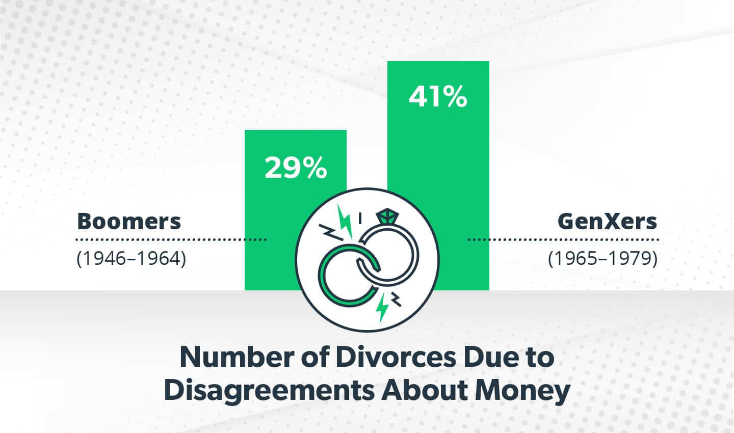 Money is a leading cause of divorce