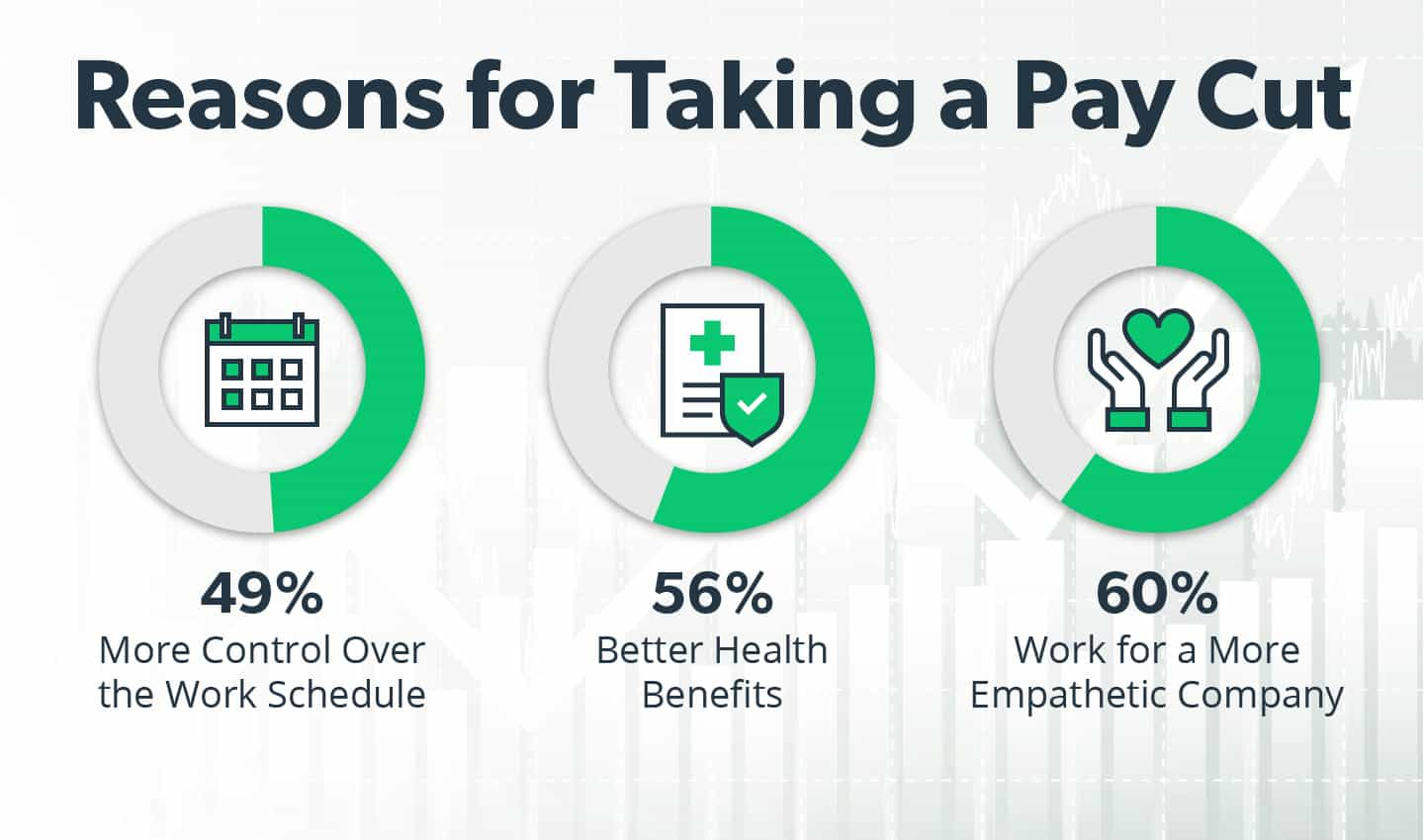 reasons for taking pay cut