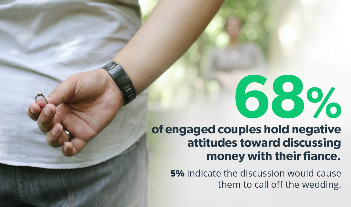 68% of engaged couples hold negative attitudes towards discussing money with their fiance.