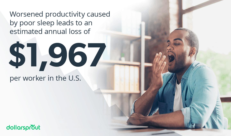 Worsened productivity caused by poor sleep