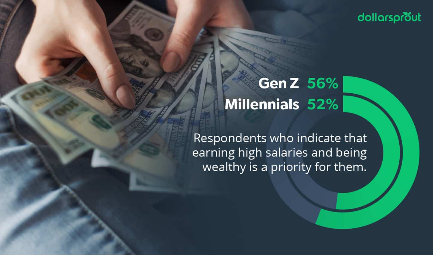 Respondents who indicate that earning high salaries and being wealthy is a priority for them.