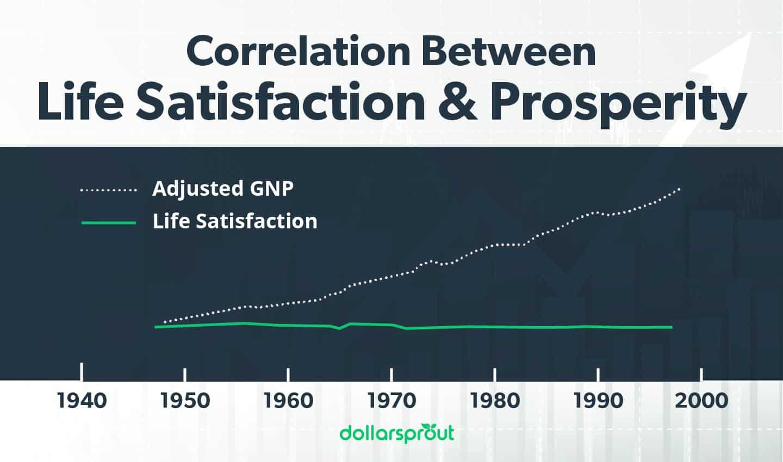 Correlation between life satisfaction and prosperity