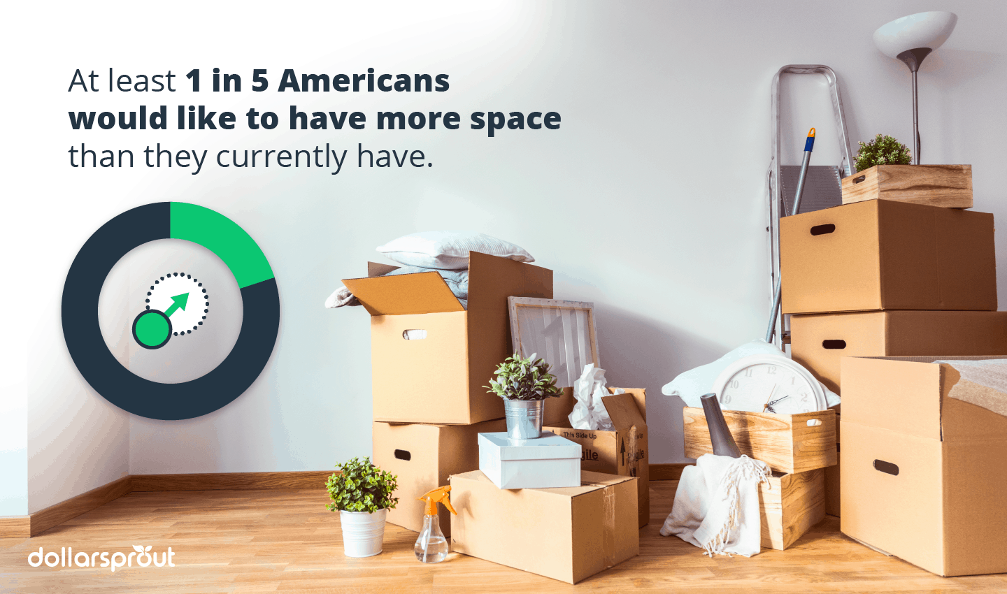 1 in 5 Americans would like to have more space