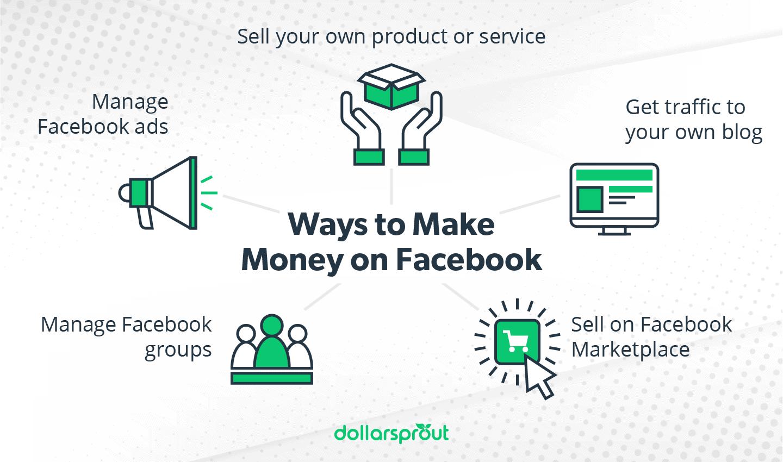 Ways to Make Money on Facebook