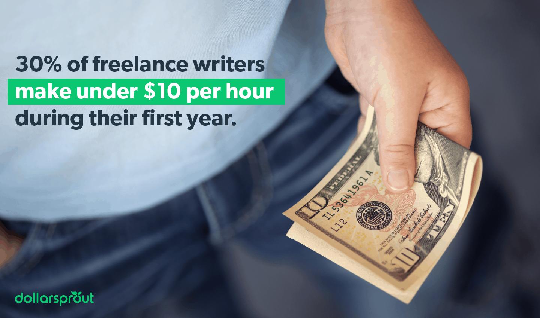 freelance writers make under $10 per hour