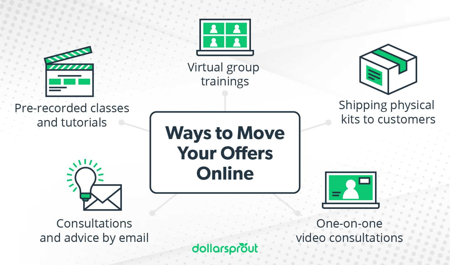 Ways to move your offers online